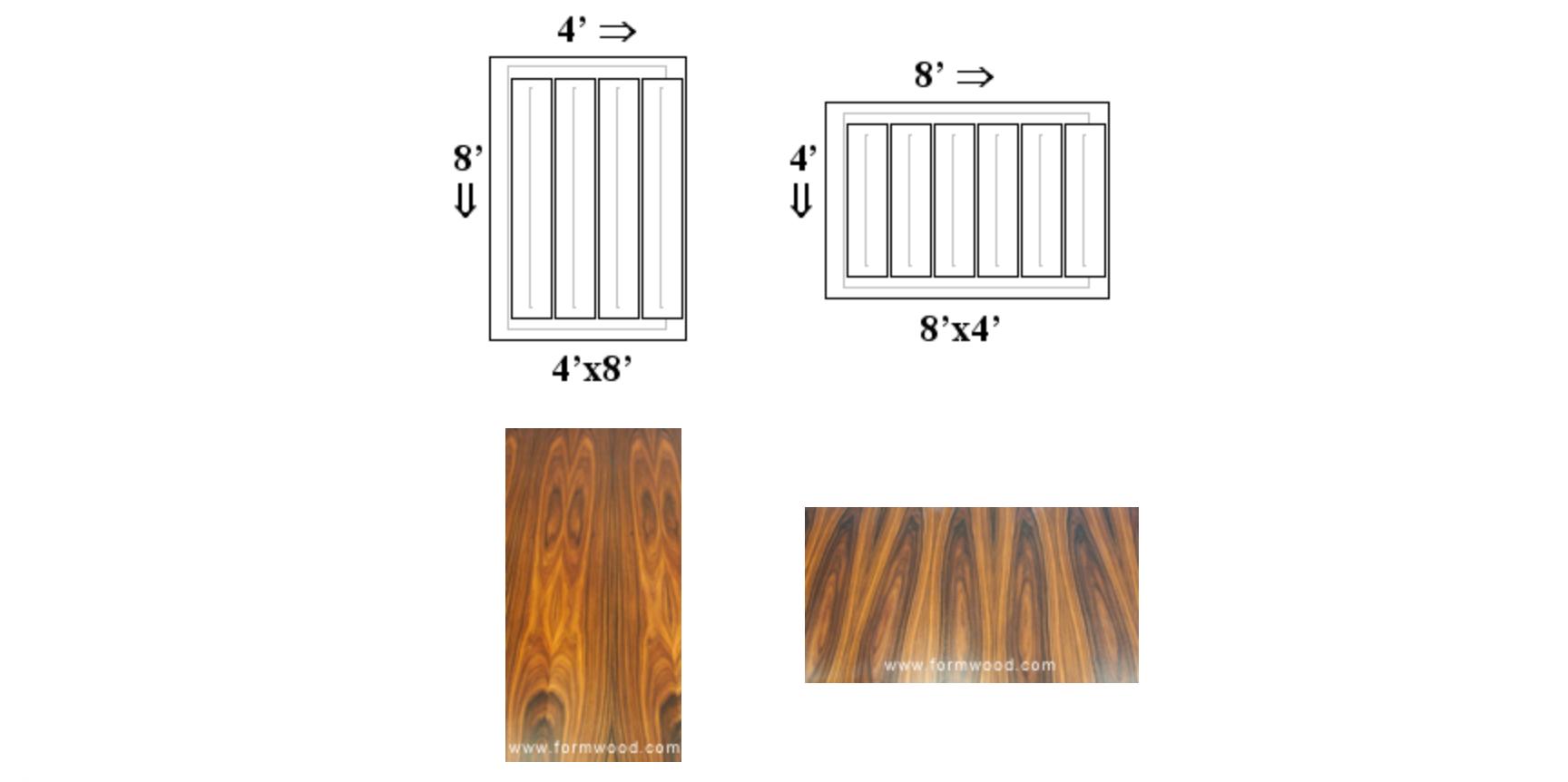 Plywood Sheet Sizing